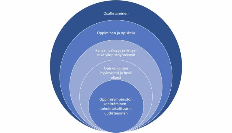 Hankkeen päämäärä ja keskeiset asiat