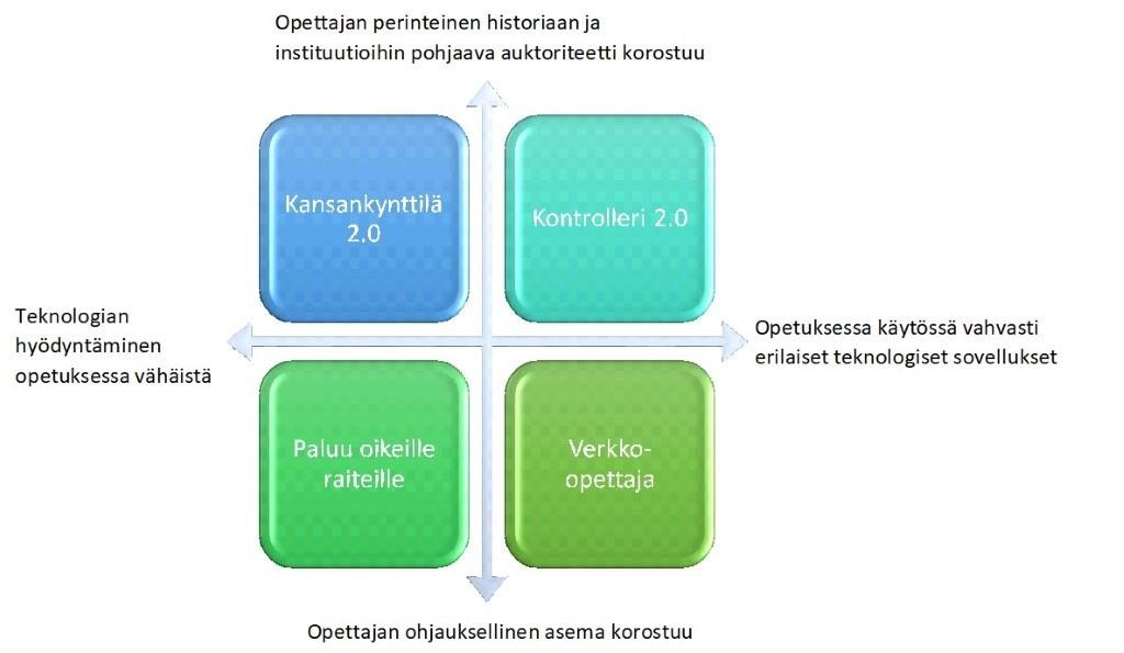 Opettajan auktoriteetin tulevaisuuskuvat 2070-luvun Suomessa: kansankynttilä, kontrolleri, paluu oikeille raiteille, verkko-opettaja.