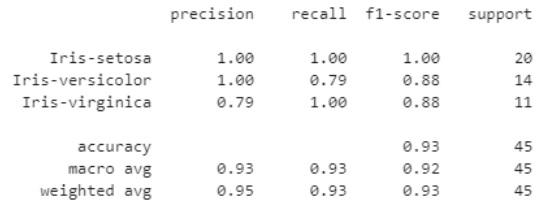 Iiris-esimerkkiajon erilaisia tunnuslukuja taulukkomuodossa. Taulukosta käy esim. ilmi, että luokalle Iris-versicolor precision on 1.00, recall on 0.79, f1-score on 0.88 ja support on 14. Ikävä kyllä funktion classification_report tuloste on oletusarvoltaan tekstimuotoinen taulukko ilman taulukon kuvailutietoja ja siten hankalasti saavutettava.