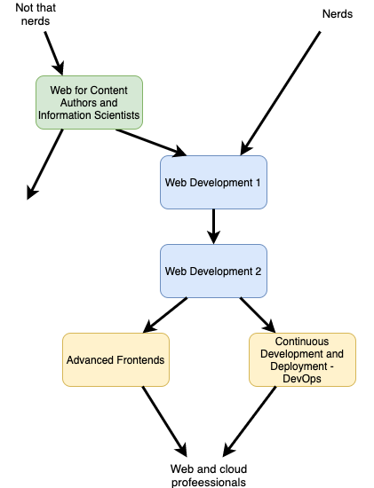 Courses in web & cloud