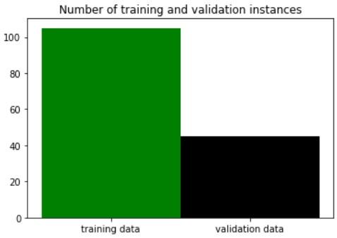 """Kahdesta pylväästä koostuva kuvio otsikolla """"Number of training and validation instances"""". Ensimmäinen pylväs, """"training data"""" on arvoltaan hieman yli 100 ja toinen pylväs, """"validation data"""" on arvoltaan hieman alle 50."""