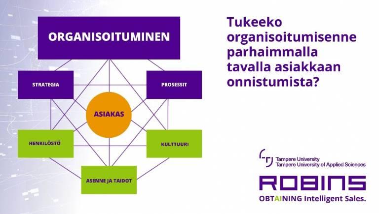 Organisoitumisen kaavio, jossa asiakas on keskiössä, ja ympärillä strategia, prosessit, kulttuuri, asenne ja taidot sekä henkilöstö.